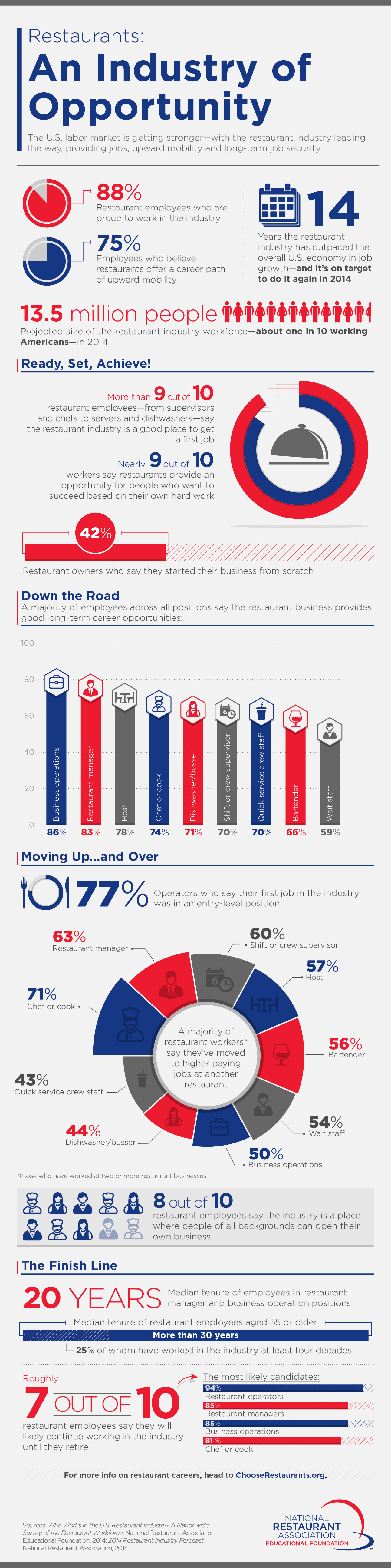 Franchising, Restaurants, Franchise, National Restaurant Association, infographic, information