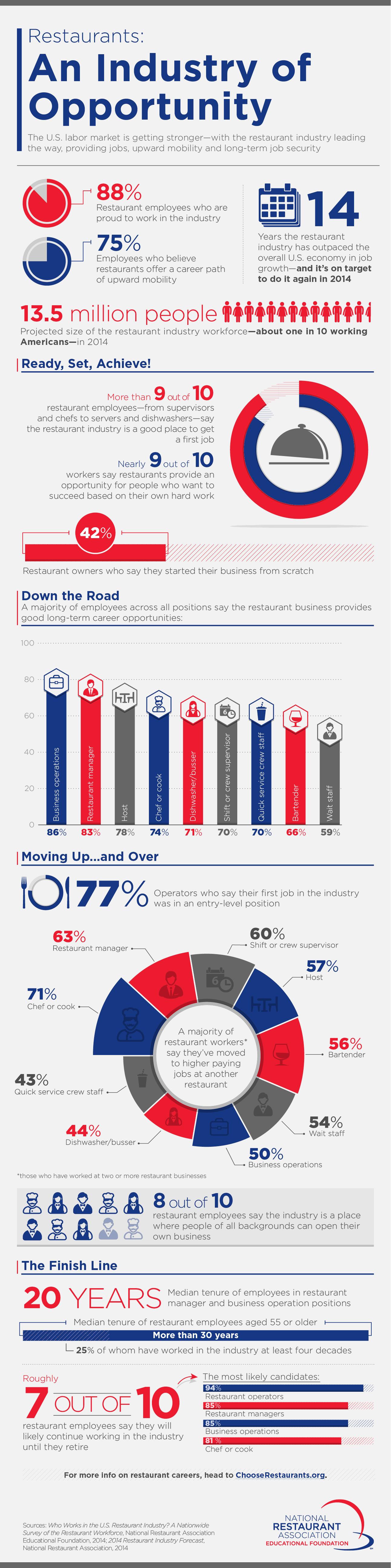 Franchising, Restaurants, Franchise, National Restaurant Association, infographic, information
